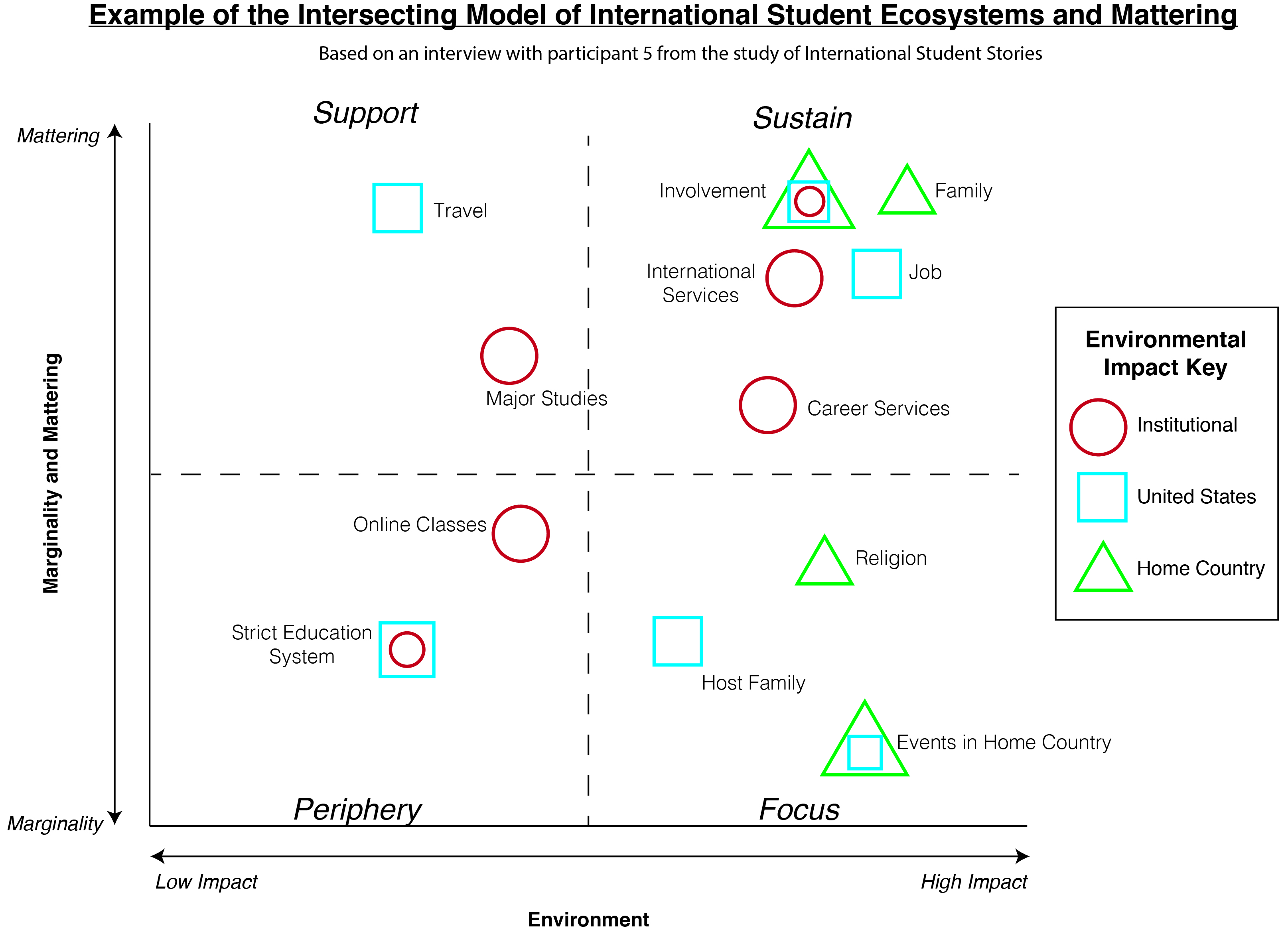 International Student Development Theory